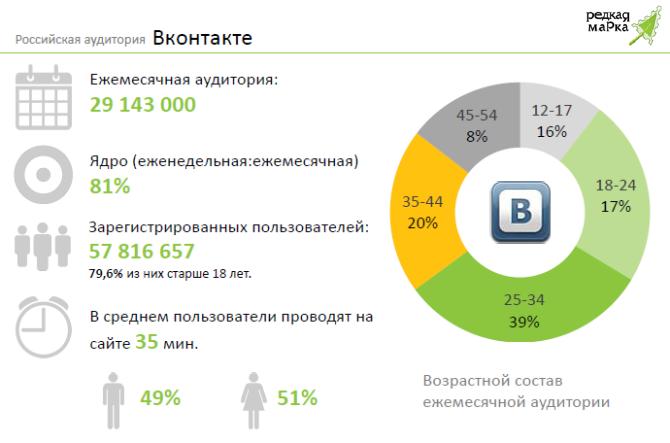 Аудитория социальной сети Вконтакте